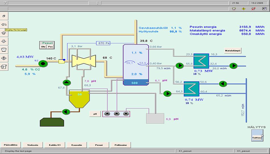 Kokemäen Lämmön päälämpökeskuksen savukaasun pesua ja talteenottoa esittelevä prosessikaavio.